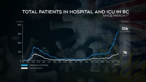 Record number of COVID-19 hospitalizations