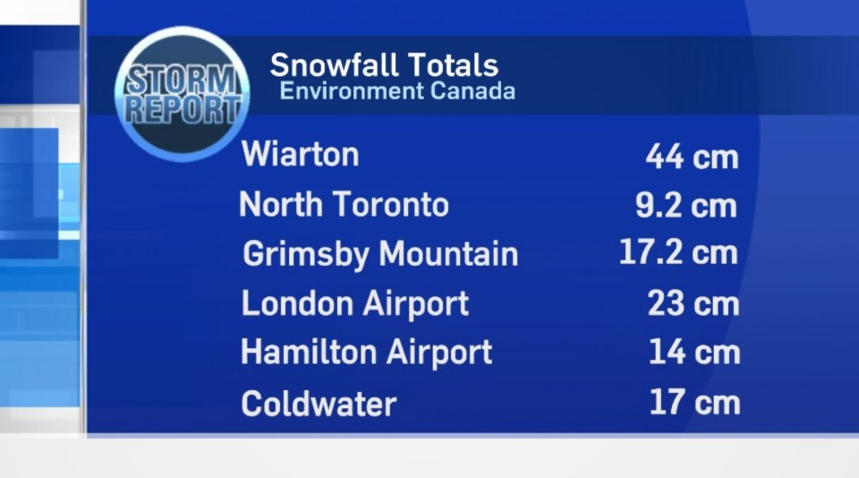 Snowfall totals in southern Ontario.
