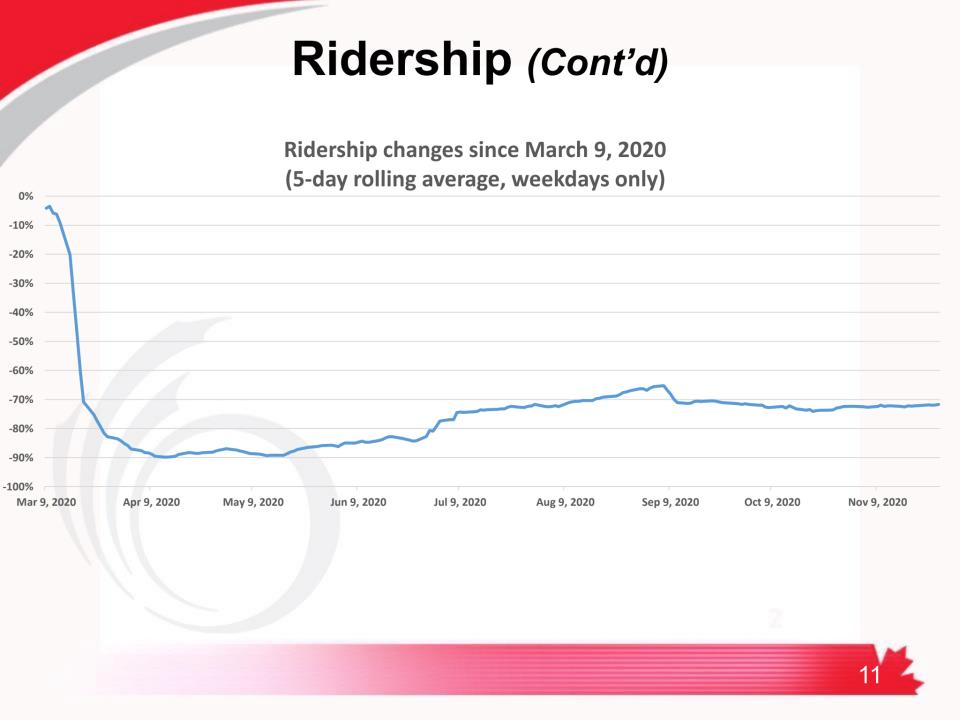 Ridership on OC Transpo Dec 16 2020