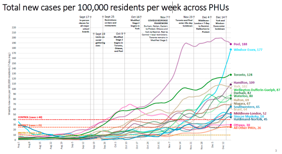 A chart shows a weekly incidence rate per 100,000 for Ontario's public health units. (Ontario government)