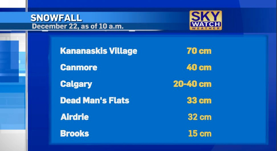 Calgary weather snow totals Dec. 22, 2020