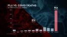 Flu vs. COVID-19 deaths