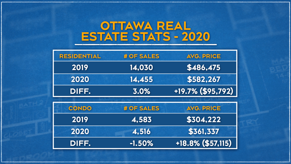 Ottawa Real Estate Stats