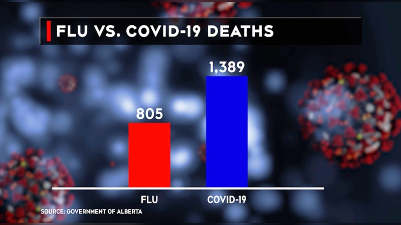 Alberta reported its first death from COVID-19 on March 19, 2020. In the time since, 1,389 people have lost their lives to the coronavirus in the province.