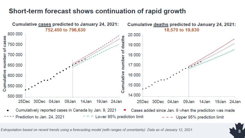The spread of COVID-19 continues to surge rapidly, with tens of thousands of new cases and thousands of additional deaths forecasted in the coming weeks. (Public Health Agency of Canada)