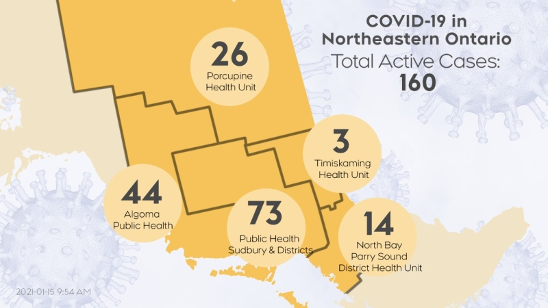The number of active COVID-19 cases in northeastern Ontario as of Jan. 14 at 7:30 p.m. is 160. (CTV Northern Ontario