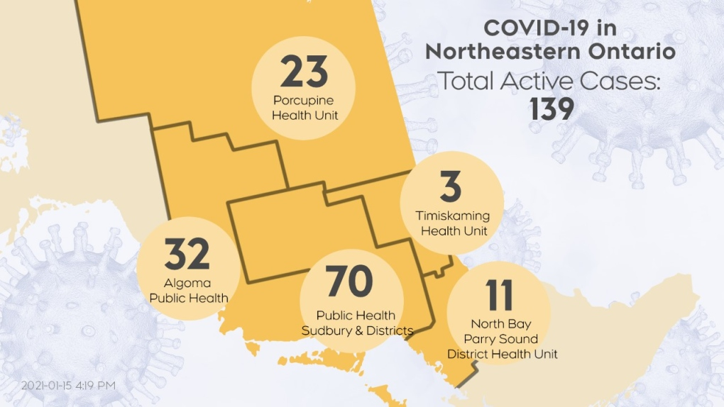 Active COVID cases in northeastern Ont. Jan 15/212