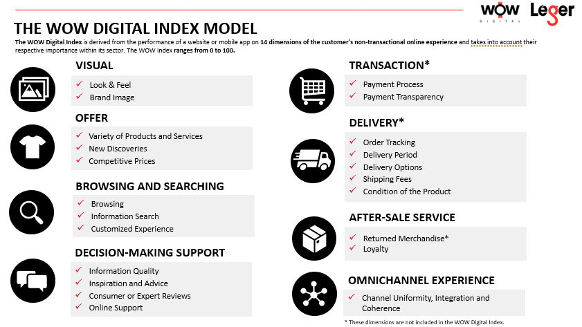 The 14 dimensions used in Leger's WOW study of 2020 retailers