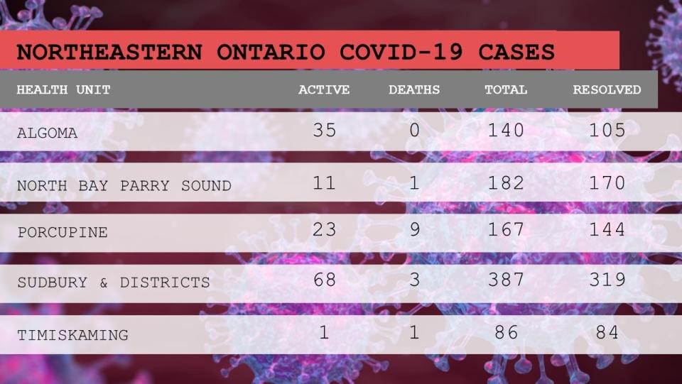 Northeastern COVID breakdown Jan. 17/21 4 pm