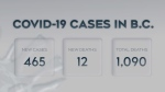 B.C. averages 479 cases each day