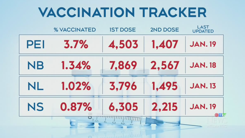 N.S. receiving less COVID-19 vaccines