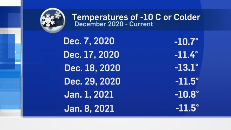 A list of temperatures -10 C or colder this season