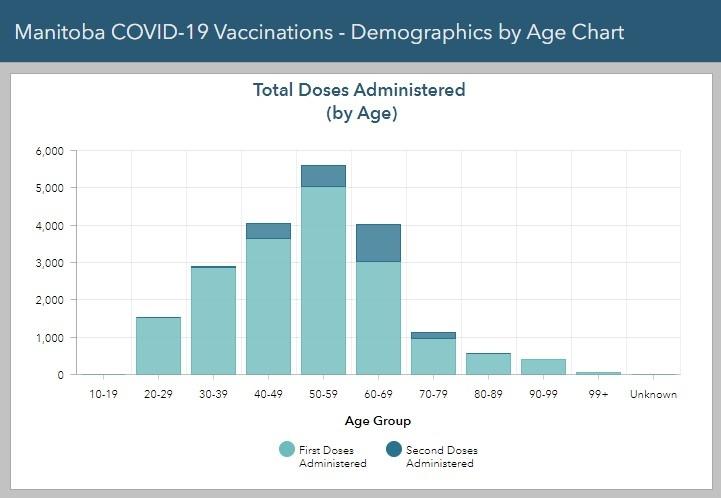 Manitoba Vaccine Dashboard