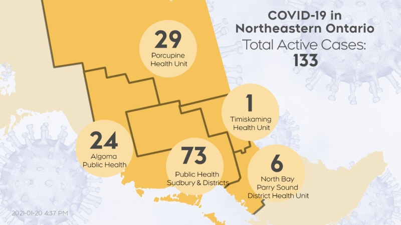 The number of active COVID-19 cases in northeastern Ontario as of Jan. 20 at 4:25 p.m. is 133. (CTV Northern Ontario)