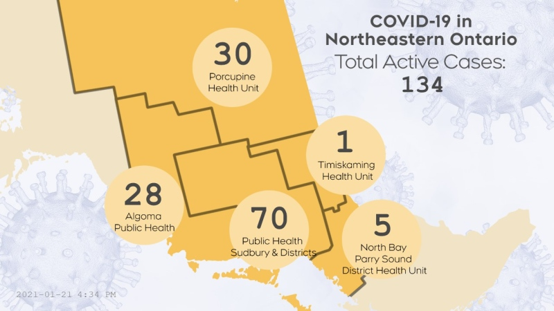 The number of active COVID-19 cases in northeastern Ontario as of Jan. 21 at 10:30 a.m. is 140. (CTV Northern Ontario)