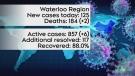 Latest COVID-19 developments in Waterloo Region
