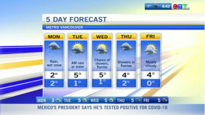 Weather in Vancouver