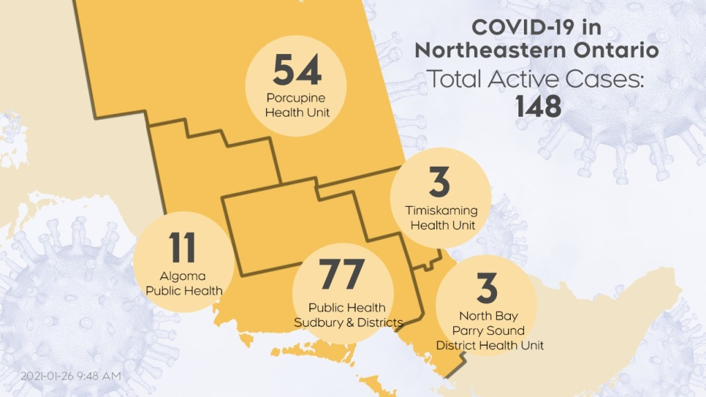 active COVID-19 cases in northeastern Ontario