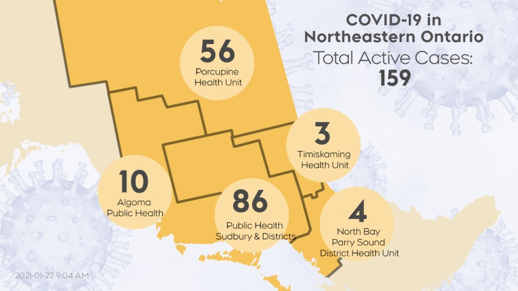 active COVID-19 cases in northeastern Ontario 1/26