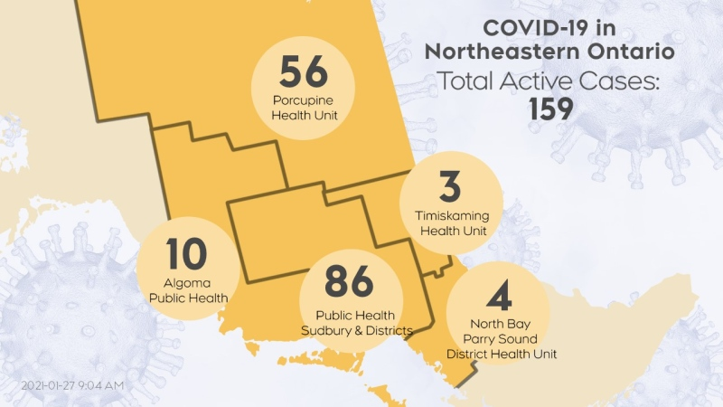 The number of active COVID-19 cases in northeastern Ontario as of Jan. 26 at 4:30 p.m. is 159. (CTV Northern Ontario)