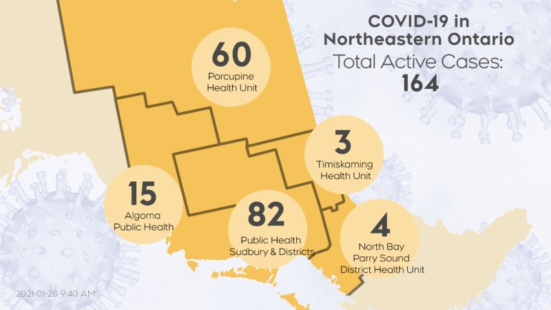 The number of active COVID-19 cases in northeastern Ontario as of Jan. 27 at 7:30 p.m. is 164. (CTV Northern Ontario)
