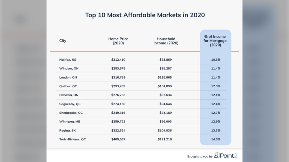 Top 10 affordable housing markets in Canada