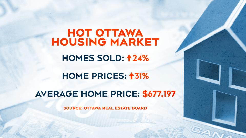 Hot Housing Market, Ottawa