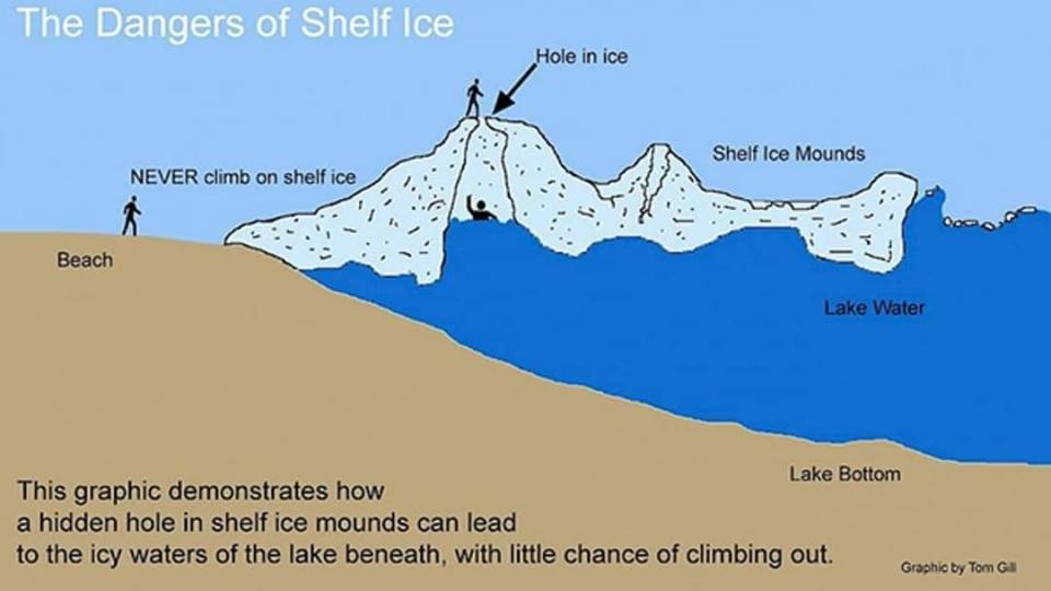 Ice mound safety