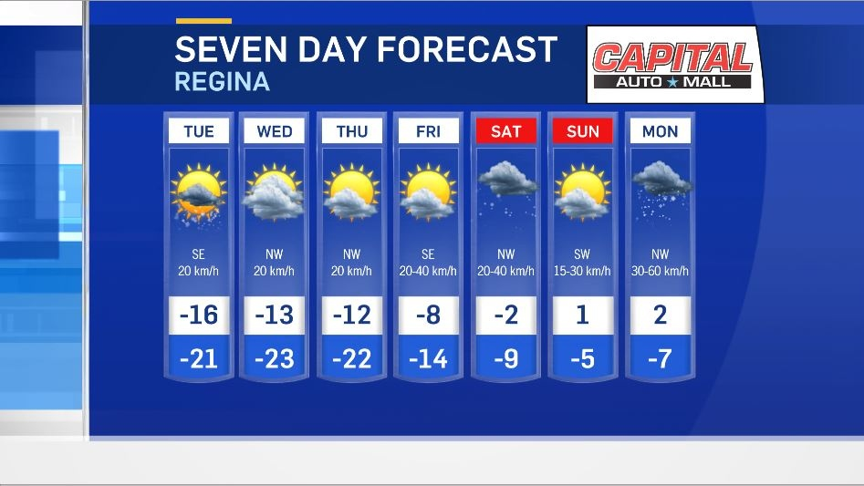 Over the next seven days things are heating up in Regina, getting over freezing by the end of the week.