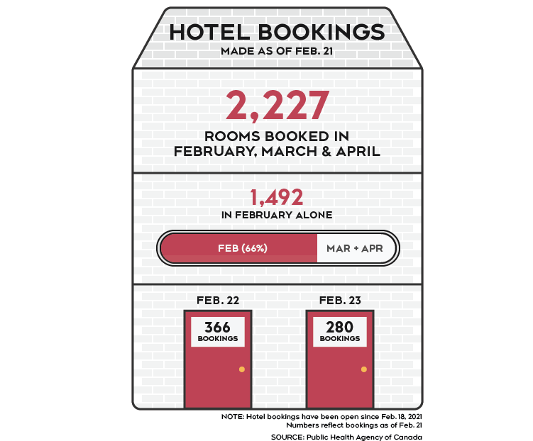 Graphic of hotel bookings