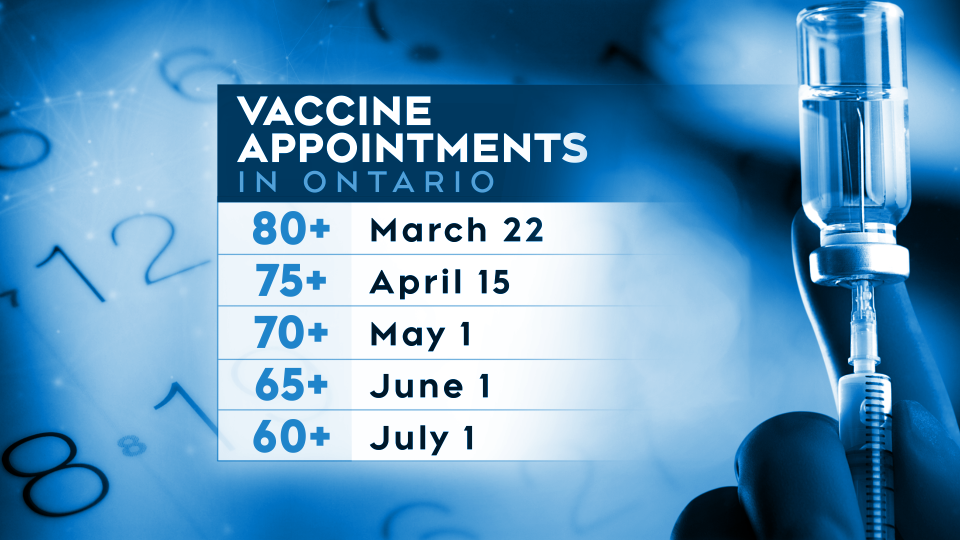 Vaccine appointments in Ontario