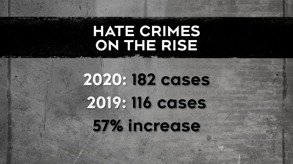 Hate crimes reports increased