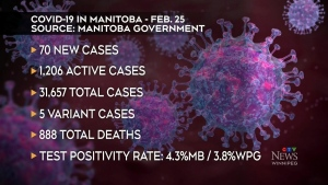 Manitoba reports new COVID-19 death