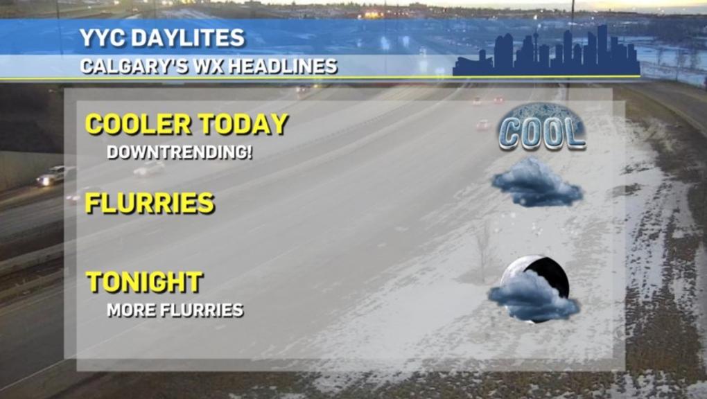 Calgary weather, Feb. 26