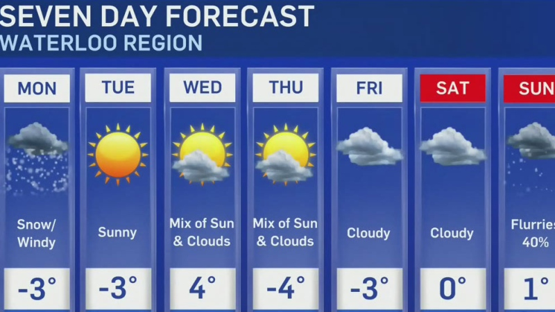 Hovering around the freezing mark this work week