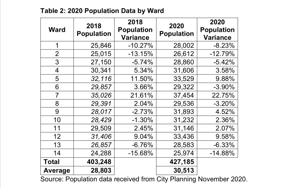 London Ont. 2020 population by ward