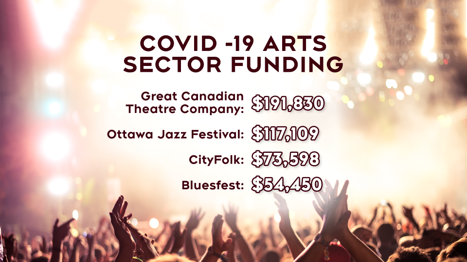 COVID-19 Arts Sector Funding Ottawa