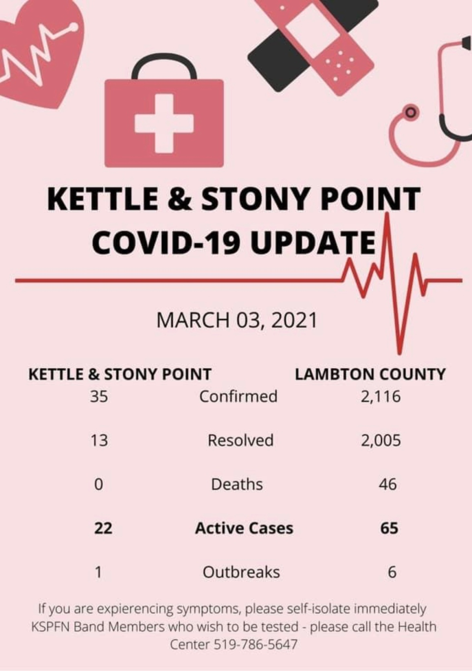 Kettle and Stony Point COVID-19 numbers on March 3, 2021.