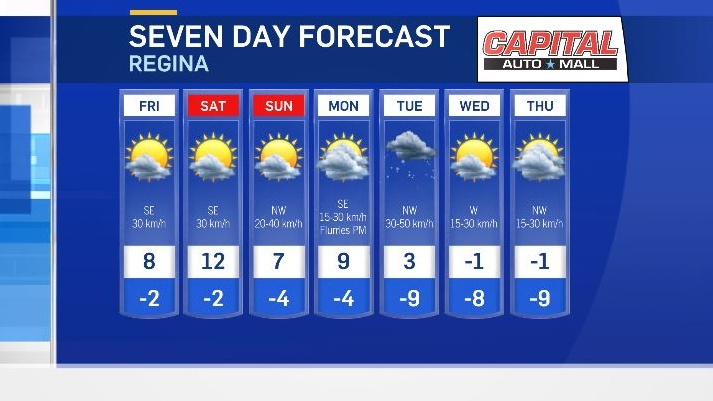 The weekend is heating up even more here in Regina with the first double digits possible.