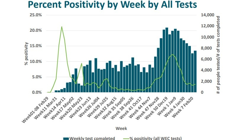 Per cent positivity of COVID-19 tests per week in Windsor-Essex on March 5, 2021. (Courtesy WECHU)