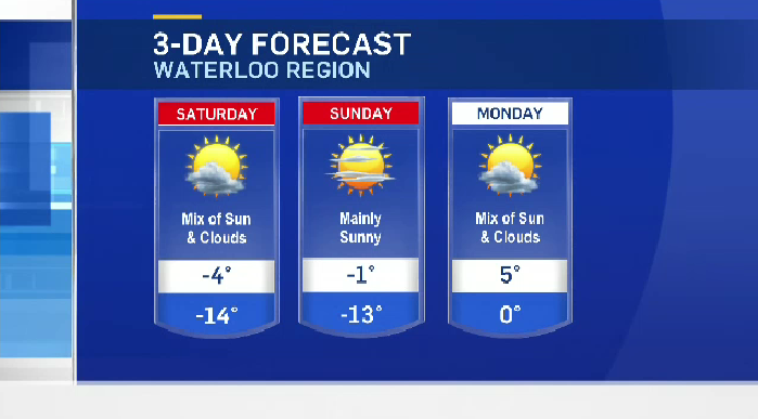 Cooler temps and wind to end week