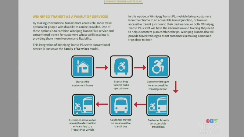 $1.5 billion proposal for Winnipeg Transit overhau