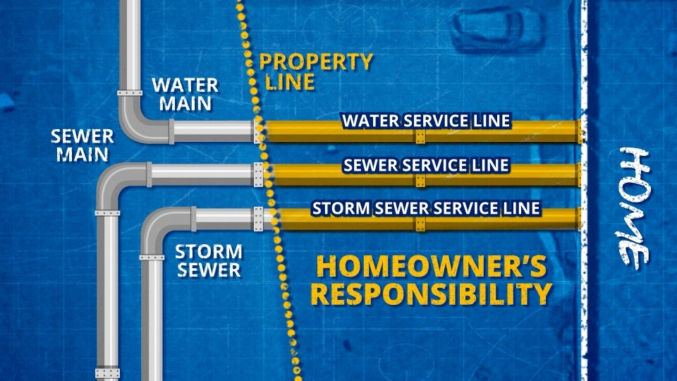 City of Ottawa water lines