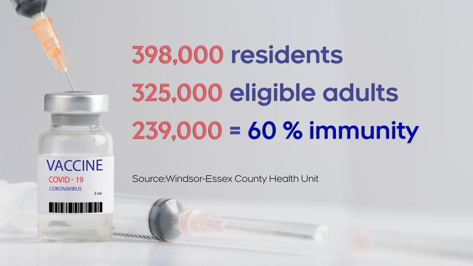Herd immunity stats