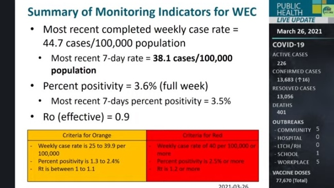 Summary of monitoring indicators in Windsor-Essex. (Courtesy WECHU)