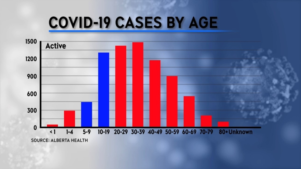 COVID cases by age Alberta March 30, 2021