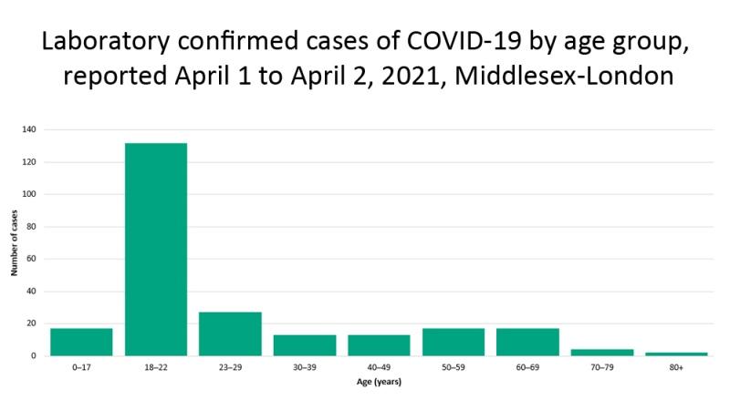Middlesex-London Health Unit graph, supplied @MLHealthUnit Saturday April 03, 2021