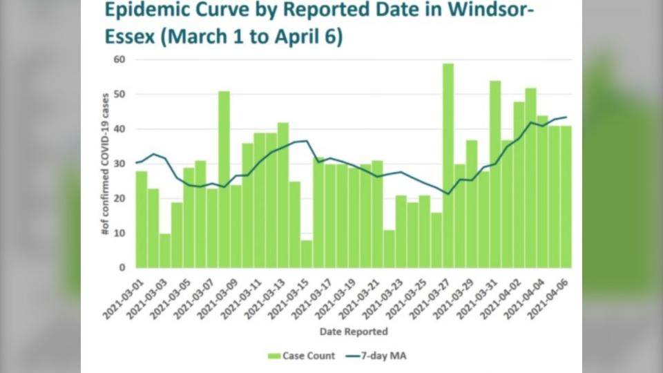 Epi curve April 6