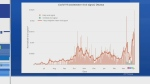 Ottawa COVID-19 wastewater readings at record high