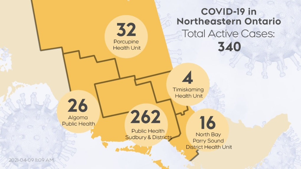 Active COVID-19 cases in northeastern Ont 4/9/21